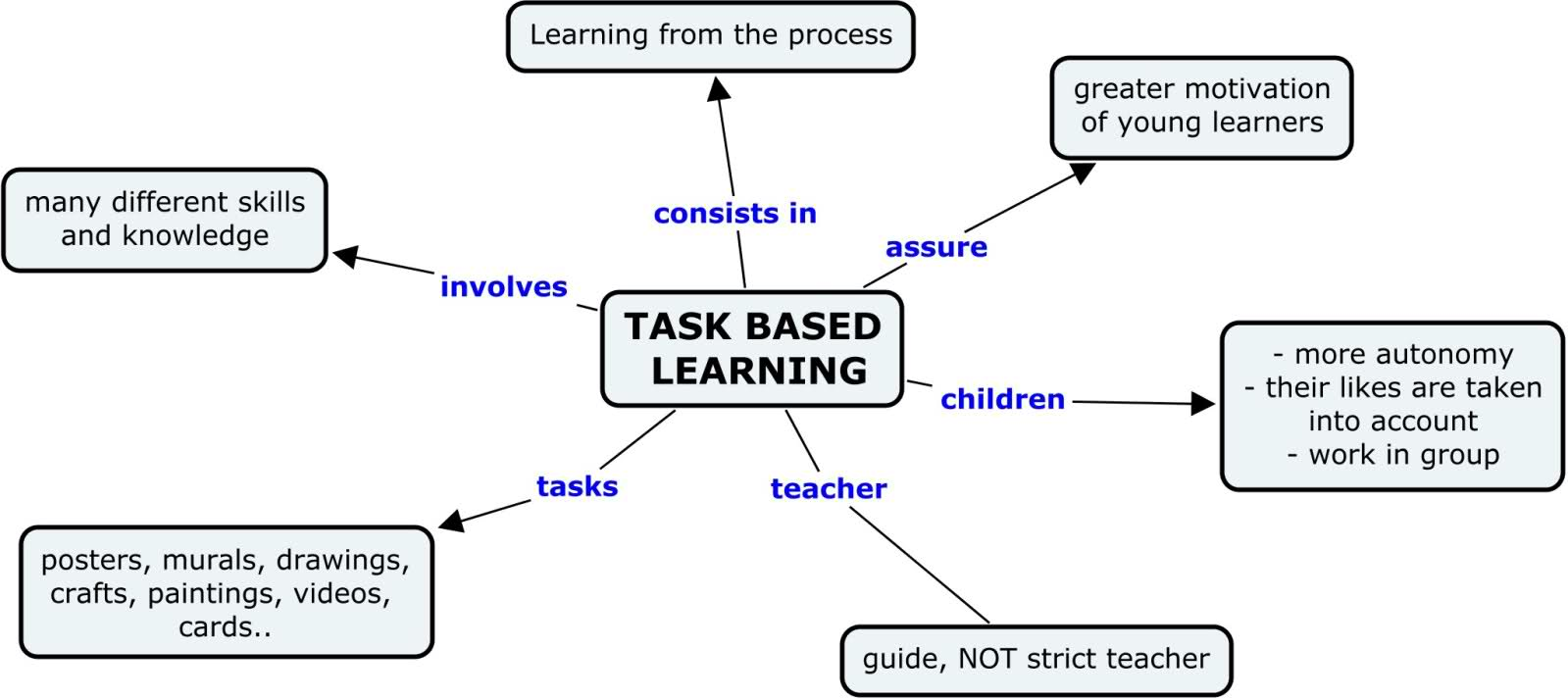 Learning Task Case Study